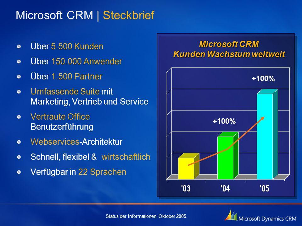 Microsoft CRM | Steckbrief
