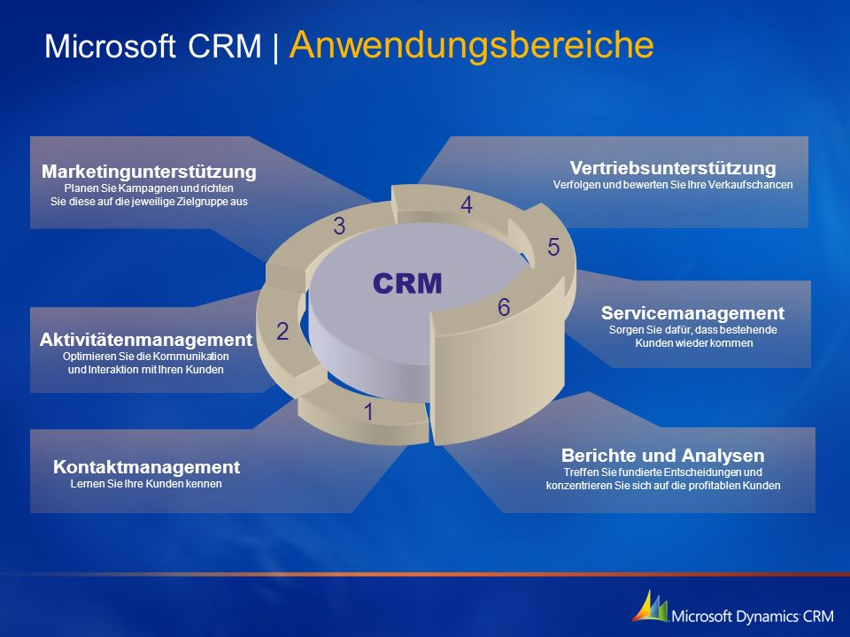 Microsoft CRM | Anwendungsbereiche