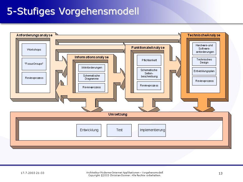 5-Stufiges Vorgehensmodell