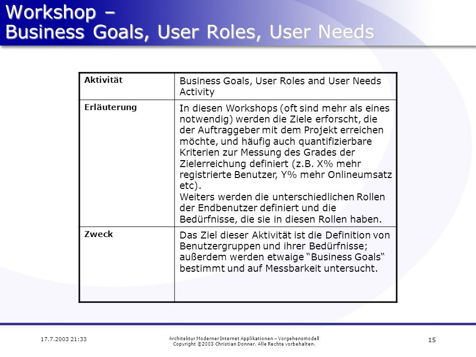 Workshop – Business Goals, User Roles, User Needs