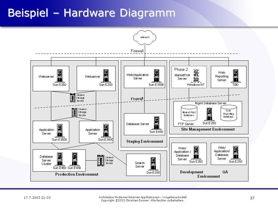 Beispiel – Hardware Diagramm
