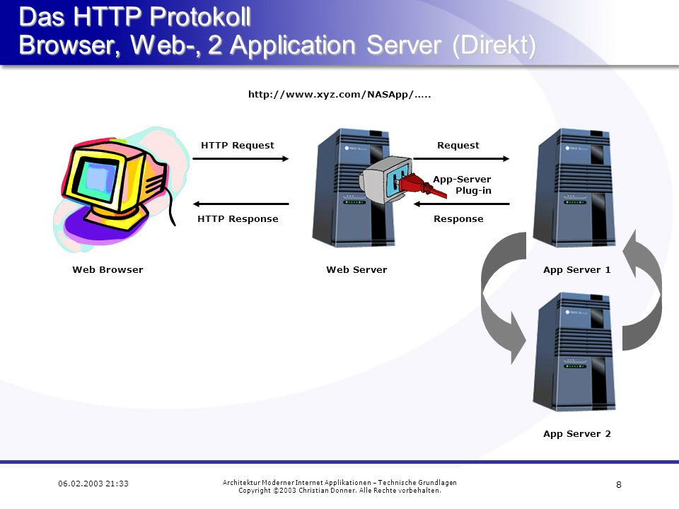 Das HTTP Protokoll Browser, Web-, 2 Application Server (Direkt)