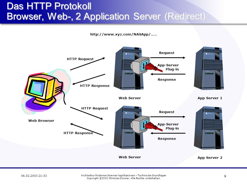 Das HTTP Protokoll Browser, Web-, 2 Application Server (Redirect)