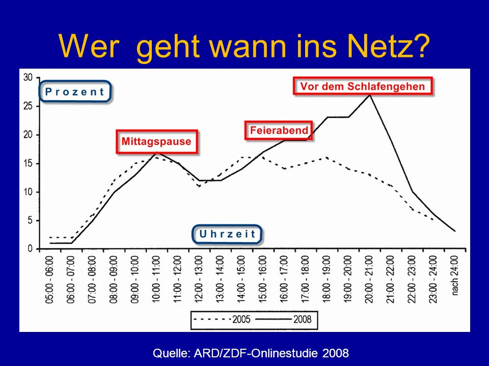 Wer geht wann ins Netz Quelle: ARD/ZDF-Onlinestudie 2008