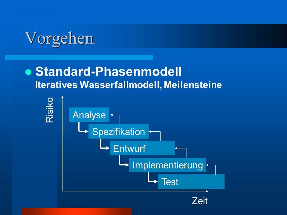 Vorgehen Standard-Phasenmodell Iteratives Wasserfallmodell, Meilensteine. Risiko. Analyse. Spezifikation.