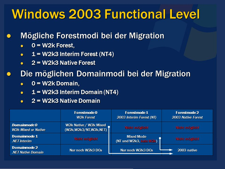 Windows 2003 Functional Level