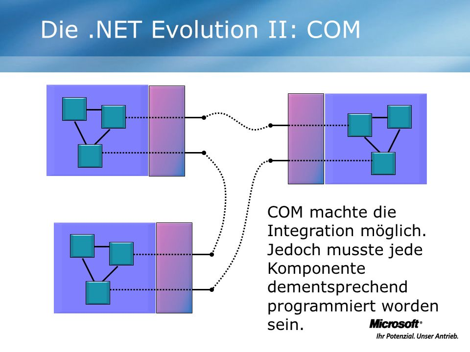 Die .NET Evolution II: COM