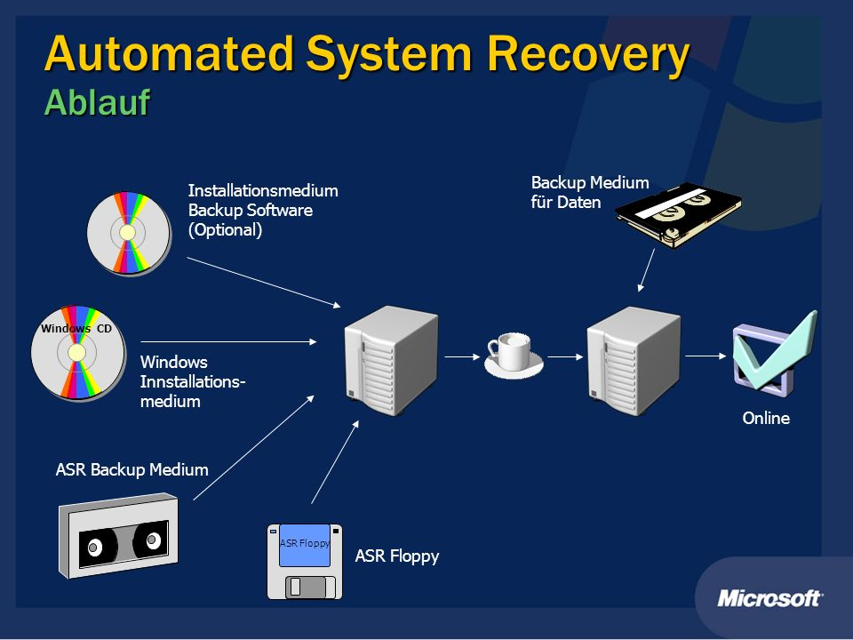 Automated System Recovery Ablauf
