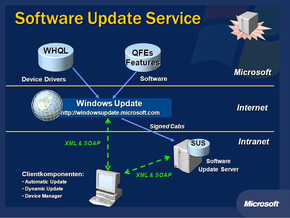 Software Update Service