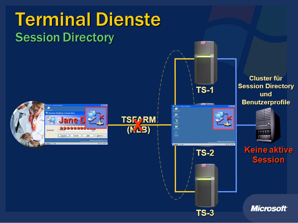 Terminal Dienste Session Directory
