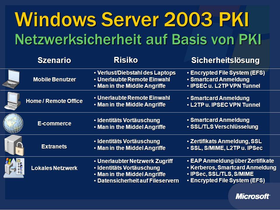 Windows Server 2003 PKI Netzwerksicherheit auf Basis von PKI