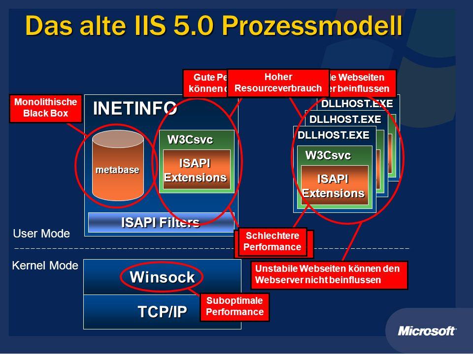 Das alte IIS 5.0 Prozessmodell