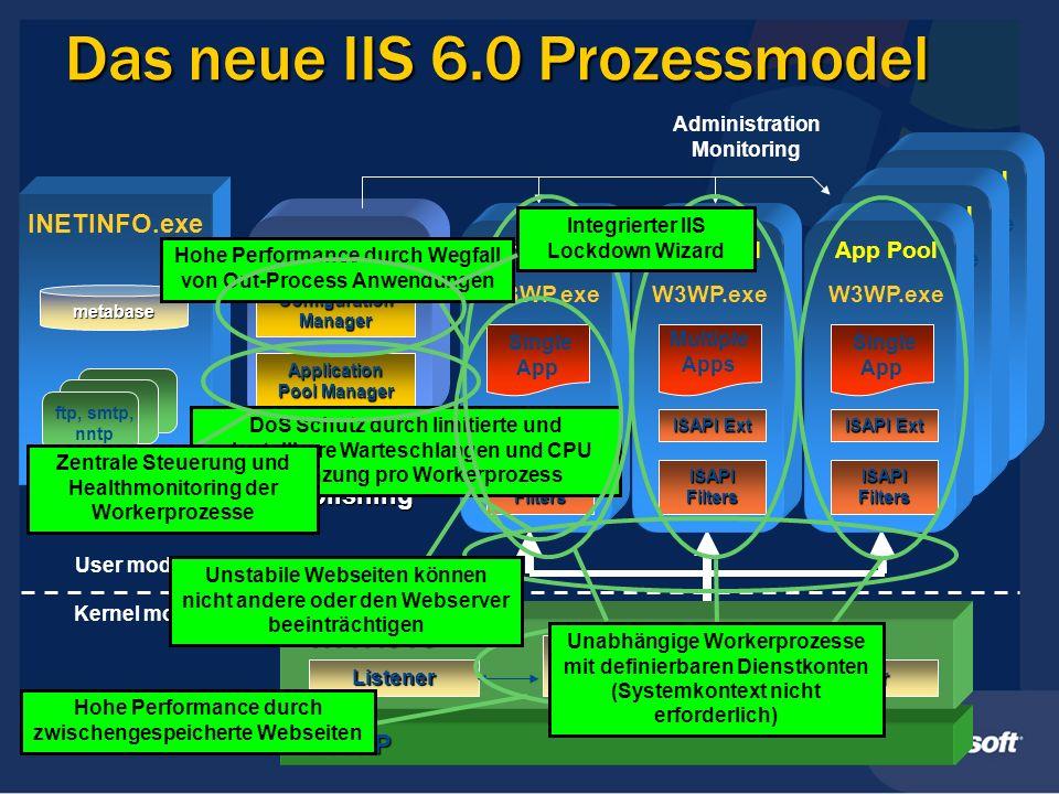 Das neue IIS 6.0 Prozessmodel