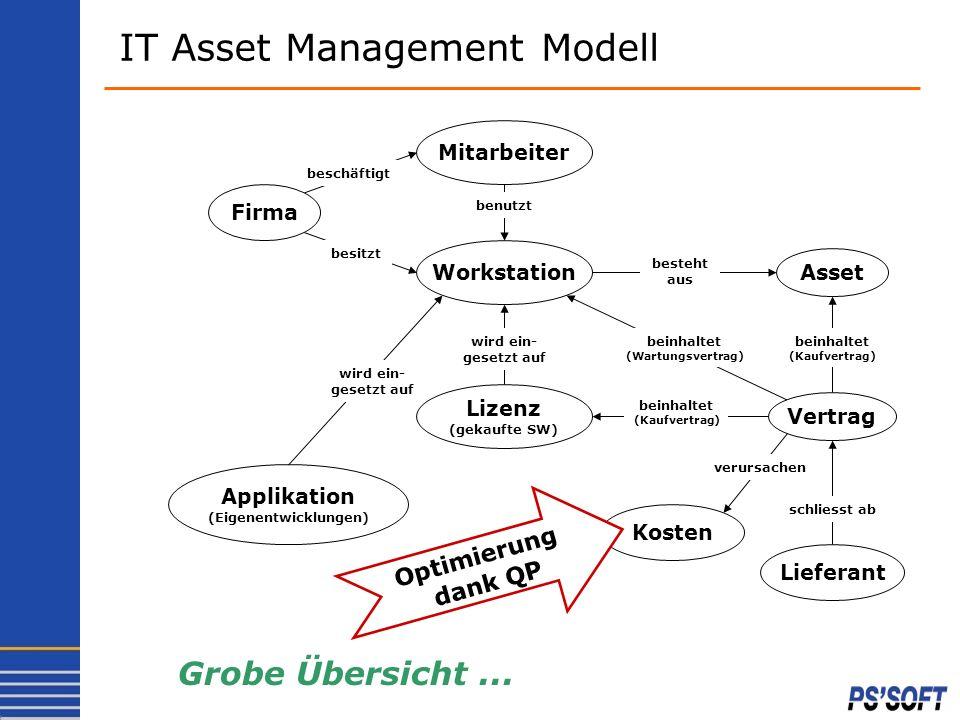 IT Asset Management Modell