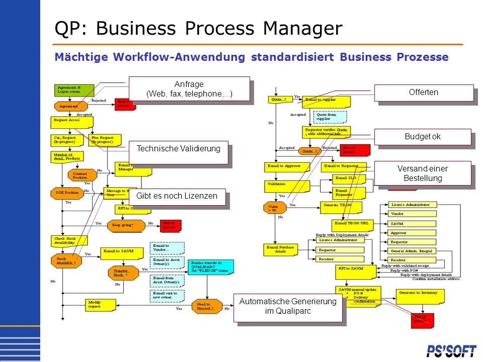 QP: Business Process Manager