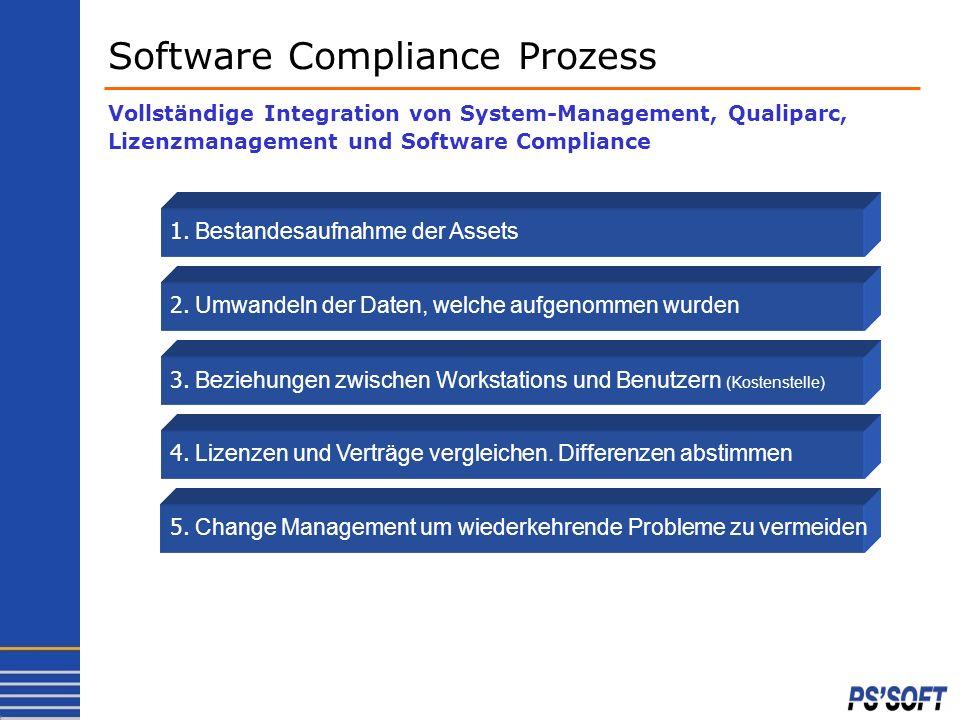 Software Compliance Prozess