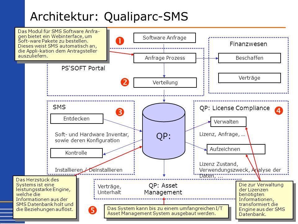Architektur: Qualiparc-SMS