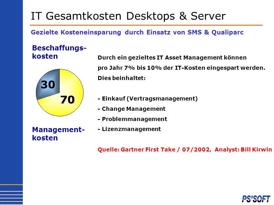 IT Gesamtkosten Desktops & Server