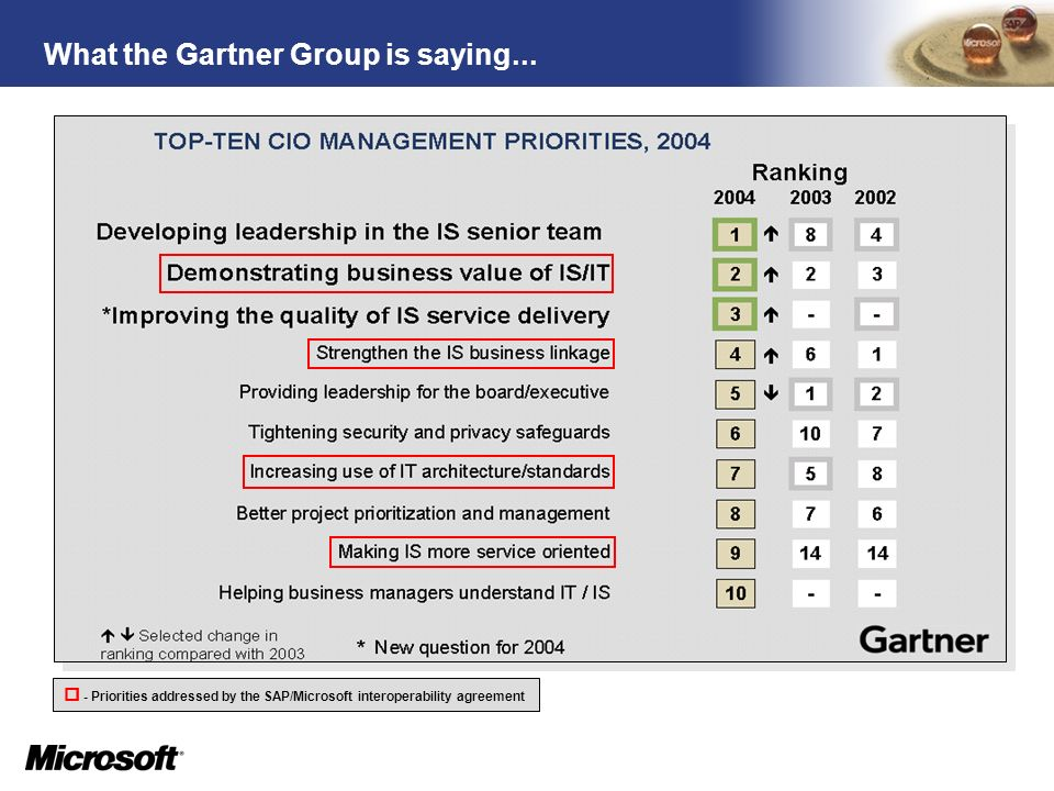 What the Gartner Group is saying...