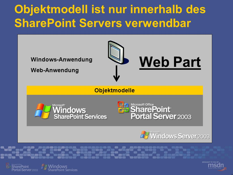 Objektmodell ist nur innerhalb des SharePoint Servers verwendbar