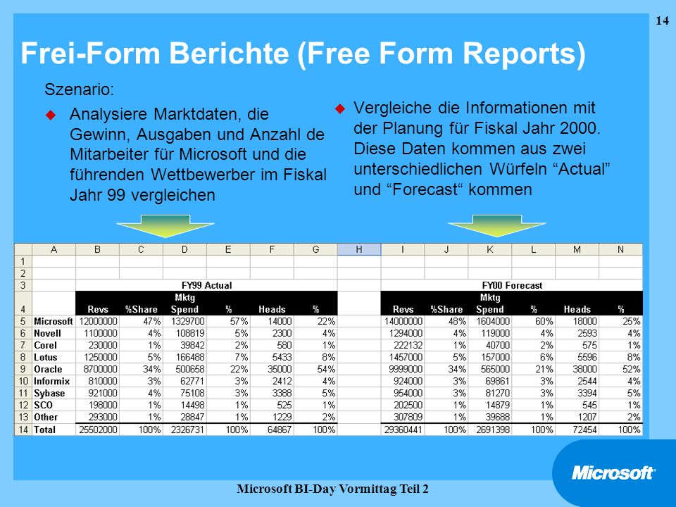 Frei-Form Berichte (Free Form Reports)