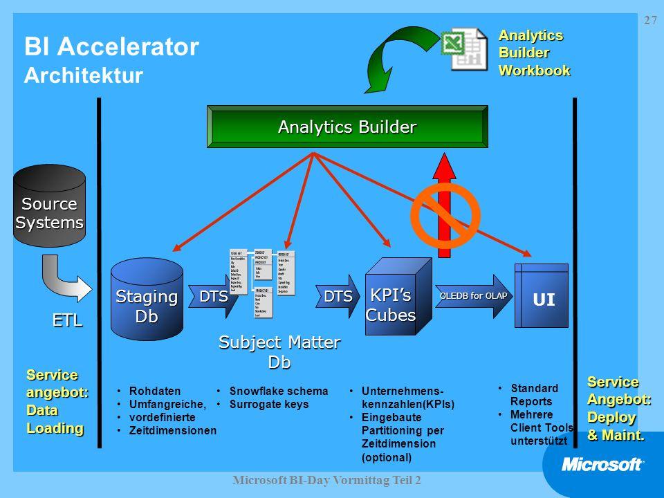 BI Accelerator Architektur