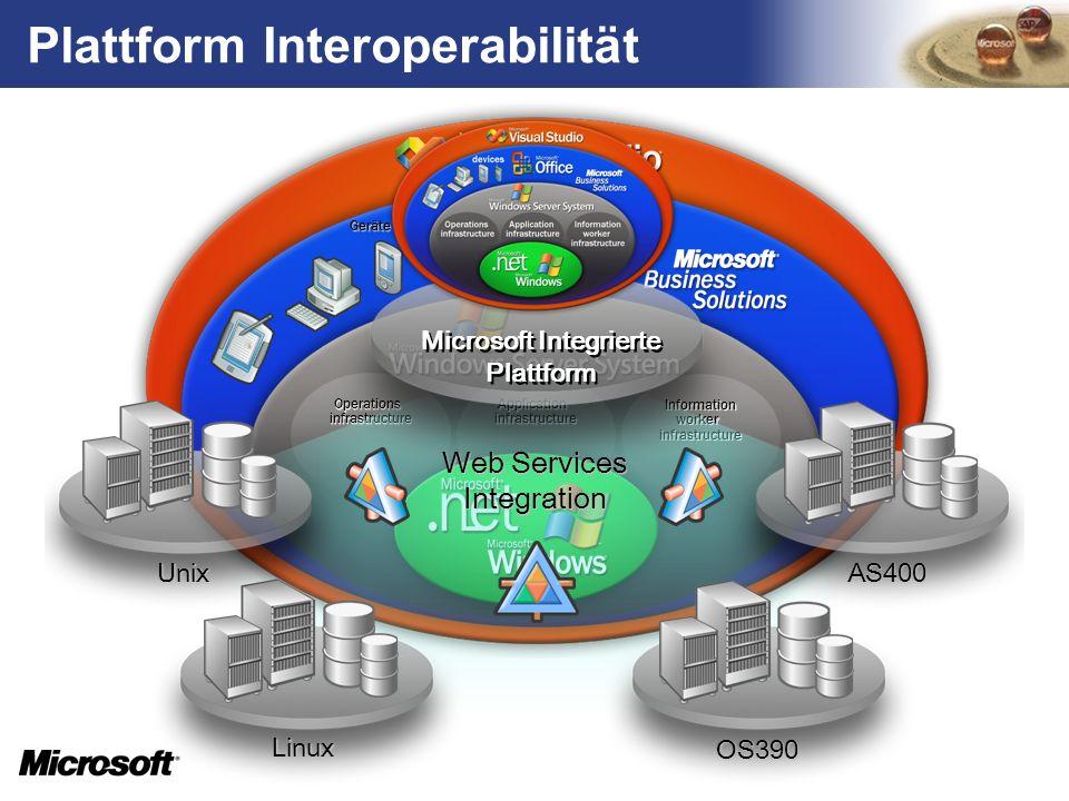 Plattform Interoperabilität