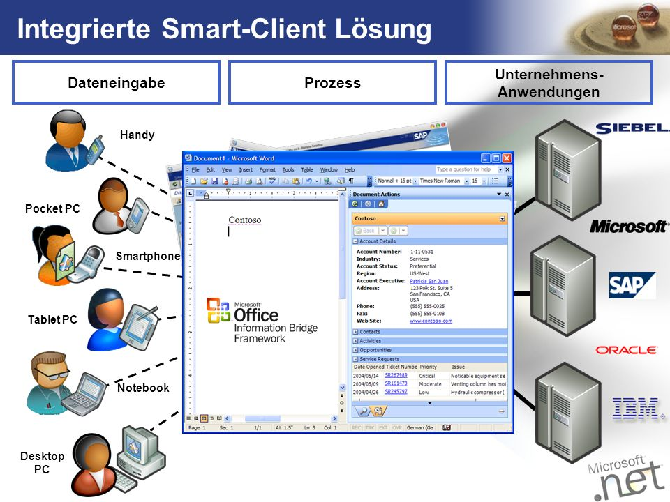 Integrierte Smart-Client Lösung
