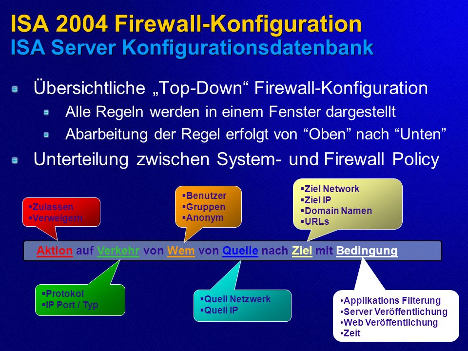 ISA 2004 Firewall-Konfiguration ISA Server Konfigurationsdatenbank