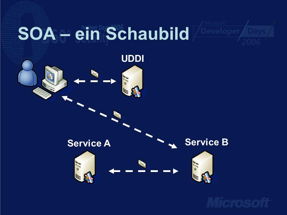 SOA – ein Schaubild UDDI Service A Service B