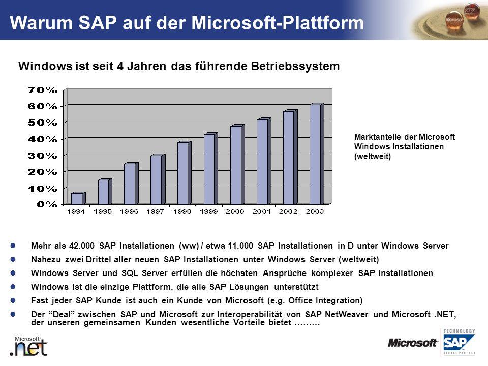 Warum SAP auf der Microsoft-Plattform