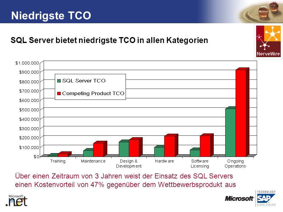 Niedrigste TCO SQL Server bietet niedrigste TCO in allen Kategorien