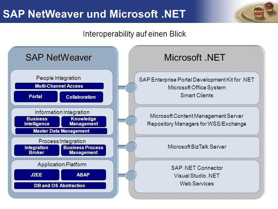 SAP NetWeaver und Microsoft .NET