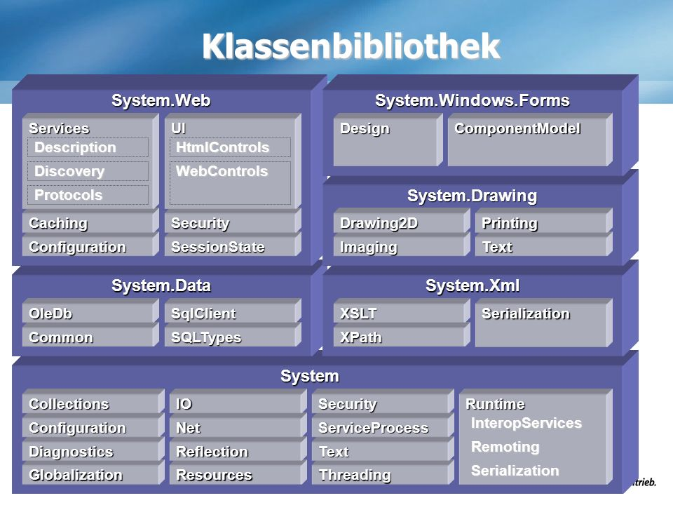 Klassenbibliothek System.Web System.Windows.Forms System.Drawing