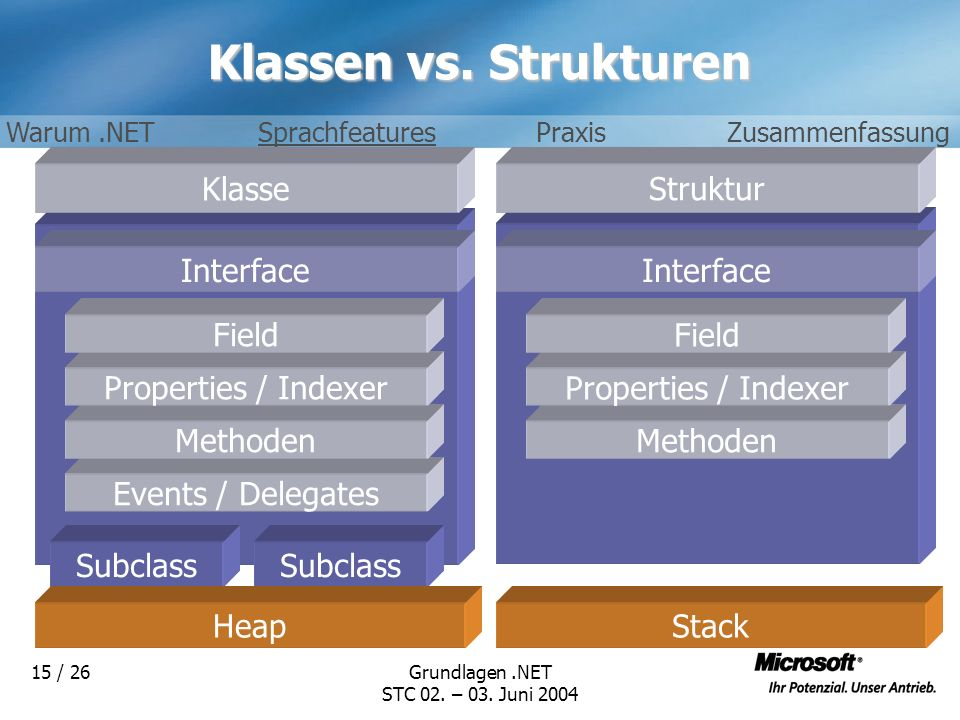 Klassen vs. Strukturen Klasse Struktur Interface Interface Field Field