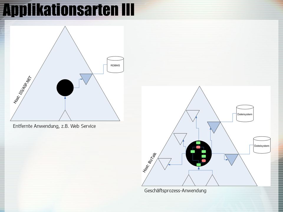 Applikationsarten III