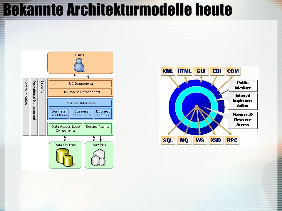 Bekannte Architekturmodelle heute