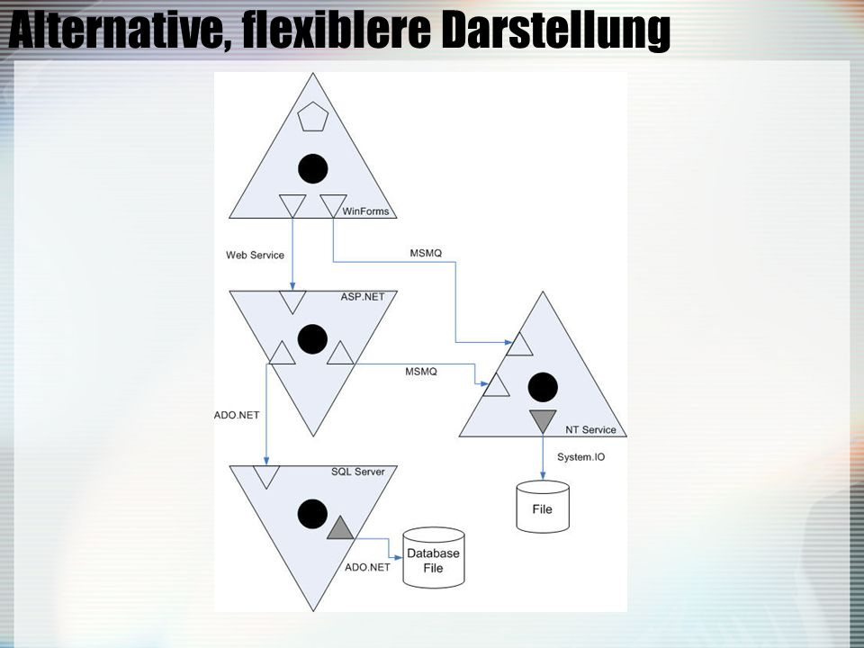 Alternative, flexiblere Darstellung
