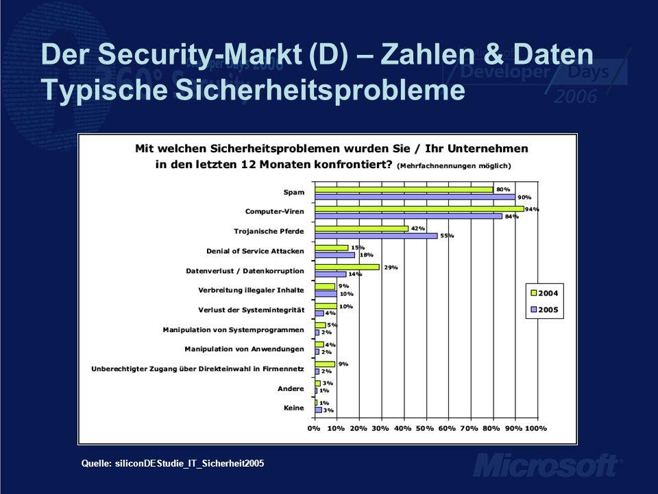 Der Security-Markt (D) – Zahlen & Daten Typische Sicherheitsprobleme