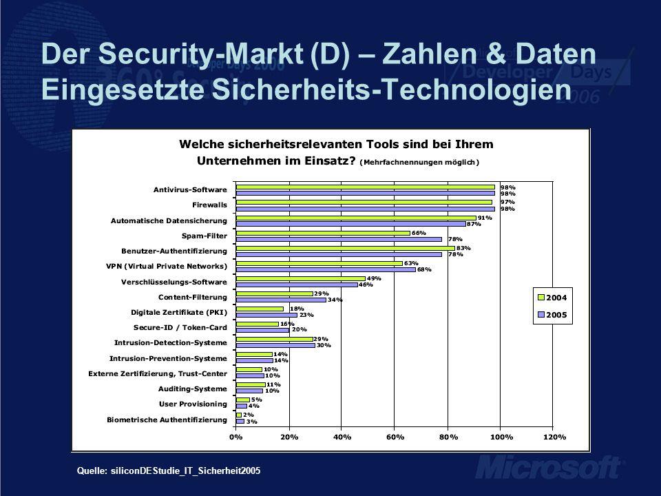 Der Security-Markt (D) – Zahlen & Daten Eingesetzte Sicherheits-Technologien