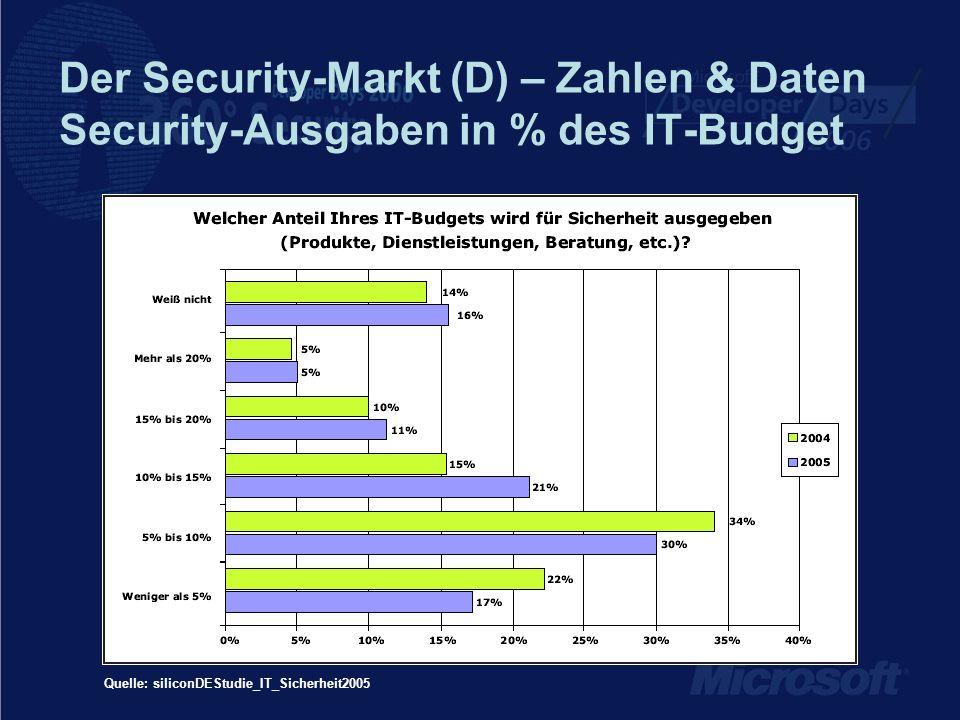 Der Security-Markt (D) – Zahlen & Daten Security-Ausgaben in % des IT-Budget
