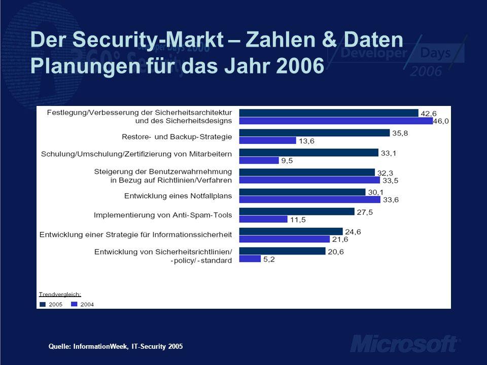 Der Security-Markt – Zahlen & Daten Planungen für das Jahr 2006