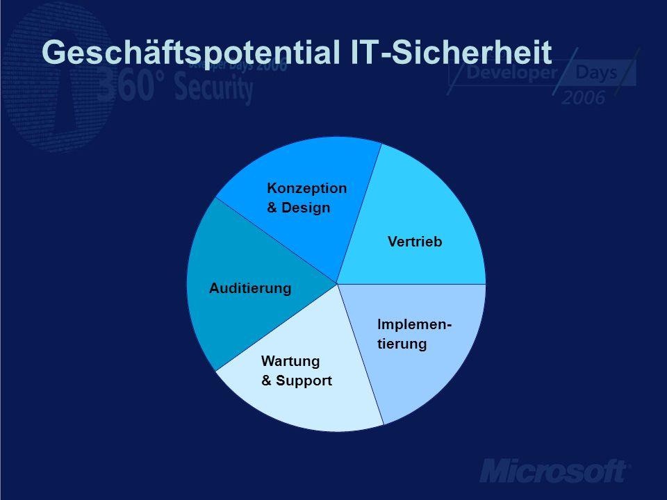 Geschäftspotential IT-Sicherheit