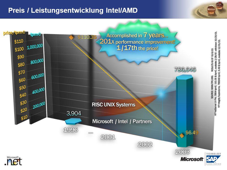 Preis / Leistungsentwicklung Intel/AMD