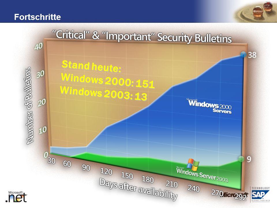 Stand heute: Windows 2000: 151 Windows 2003: 13 Fortschritte