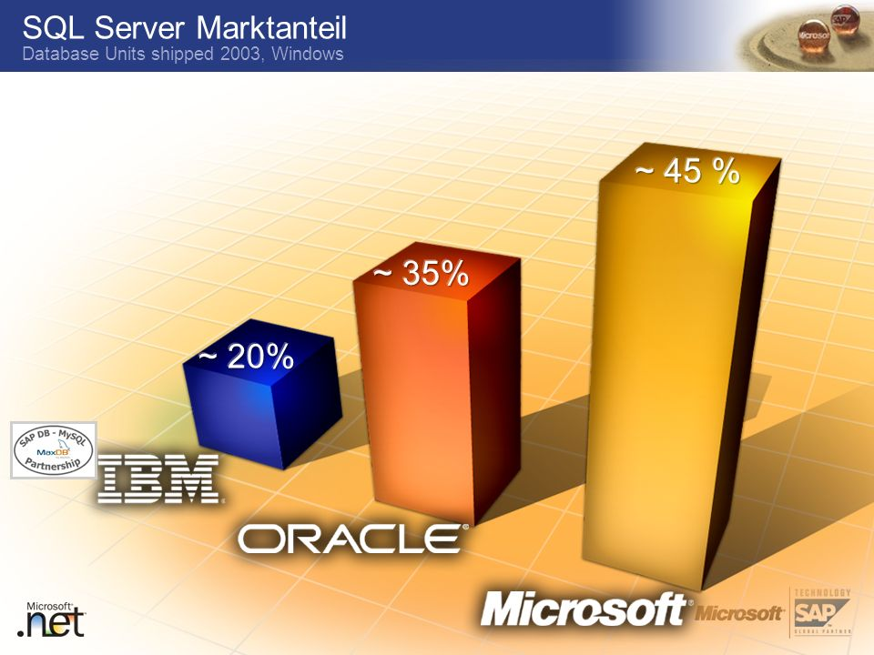 SQL Server Marktanteil Database Units shipped 2003, Windows