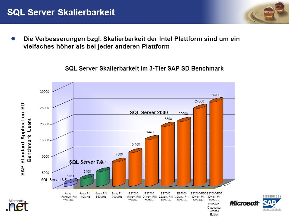 SQL Server Skalierbarkeit
