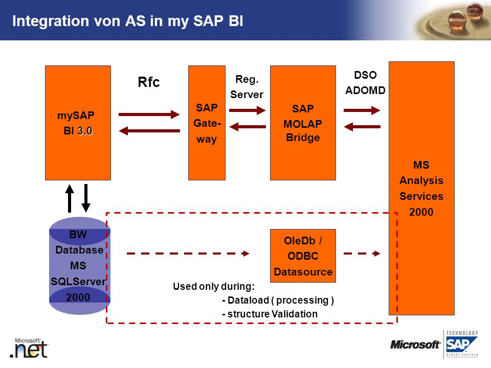 Integration von AS in my SAP BI