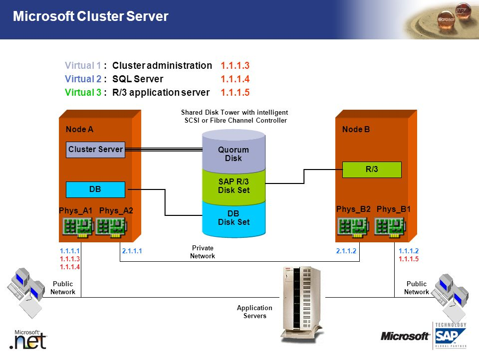 Microsoft Cluster Server