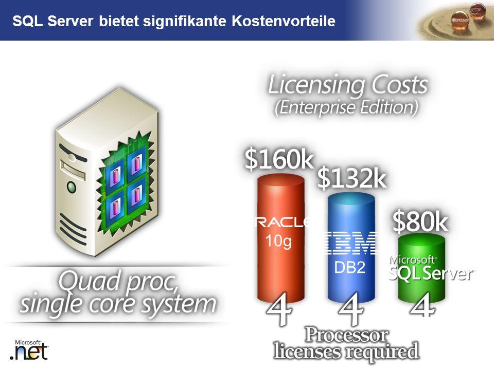 SQL Server bietet signifikante Kostenvorteile